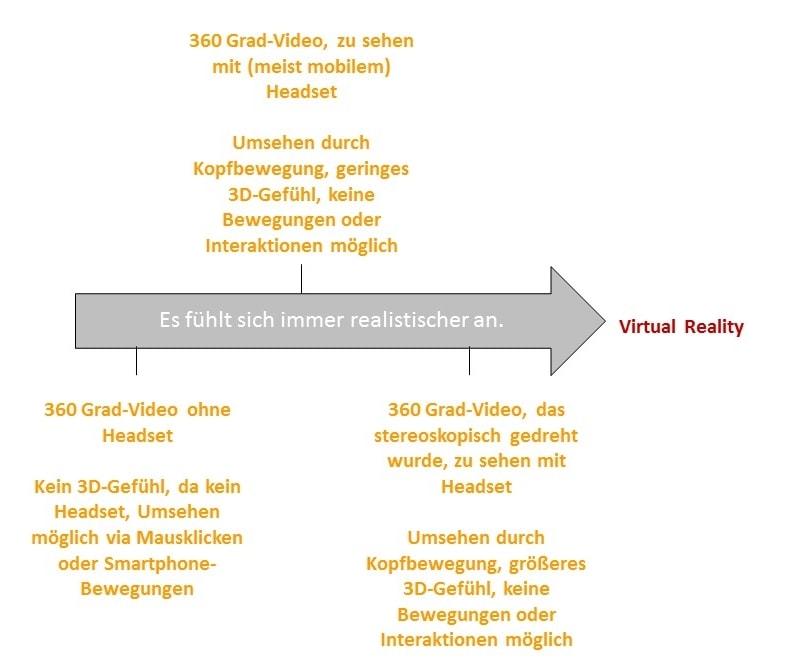 Die verschiedenen 360-Grad-Videos schematisch dargestellt