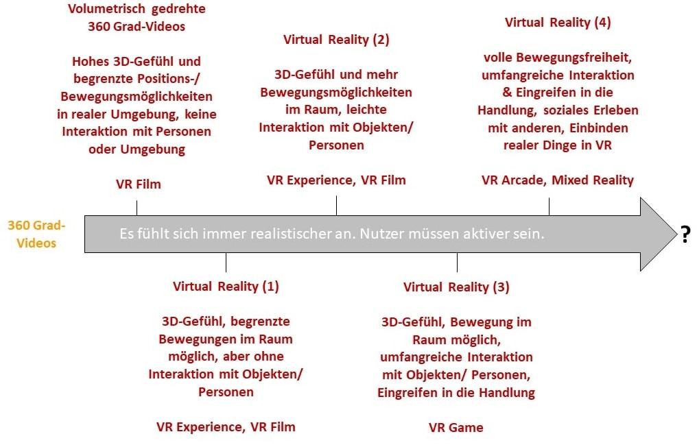 Von volumetrischem Film zu Virtual Reality: viele Formen sind möglich.